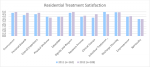 residential-satisfaction2