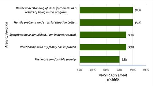 outcomes-graphs-1
