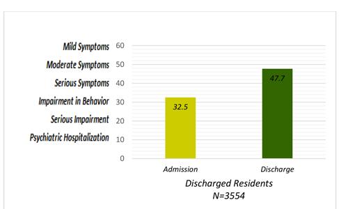 outcomes-graphs2